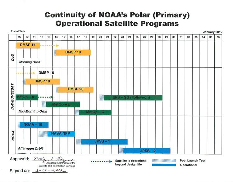 satellite schedule
